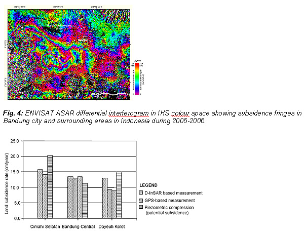 Comparison of subsidence results from D-InSAR, GPS and aquifer system compaction measurement techniques